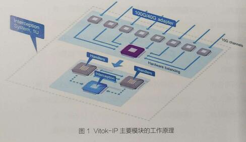 俄罗斯NORSI-TRANS公司Vitok-IP拦截技术
