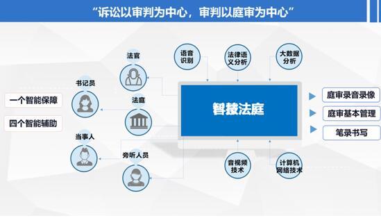北京华夏电通科技—智慧法庭系统