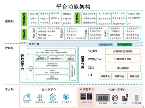 系统功能架构