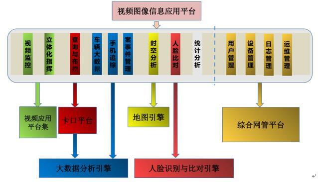人员大数据架构图