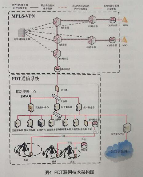 图4PDT联网技术架构图
