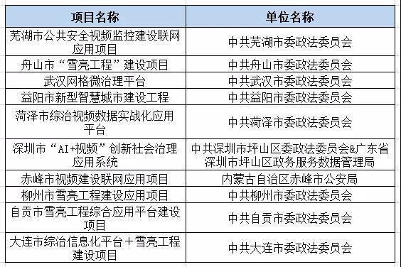 2019雪亮工程十大创新案例名单