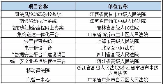 2019智慧法院十大创新案例名单
