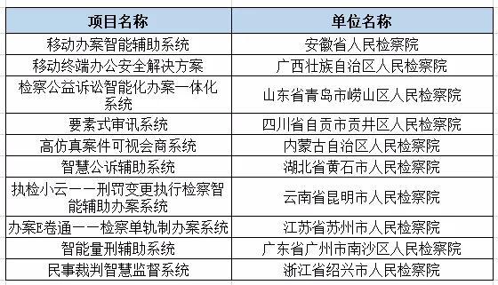 2019智慧检务十大创新案例名单