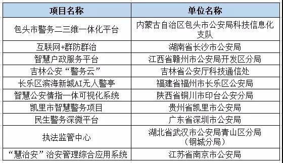 2019智慧警务十大创新案例名单