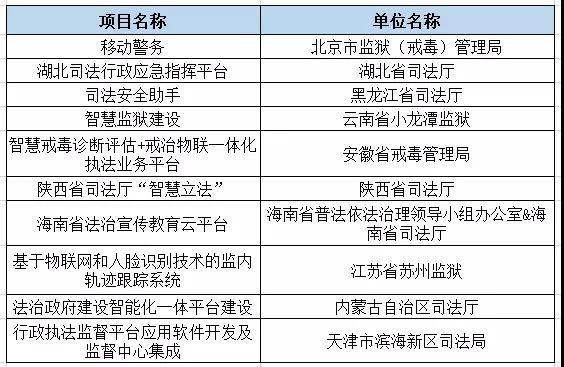 2019智慧司法十大创新案例名单