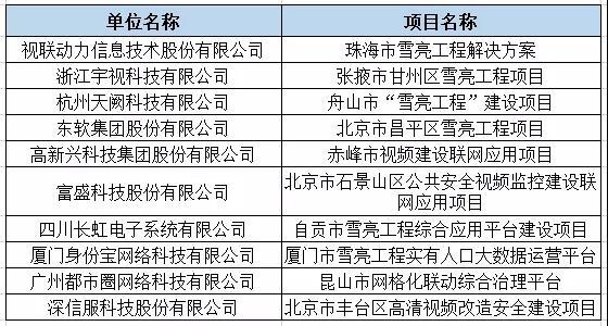 2019雪亮工程十大解决方案提供商名单