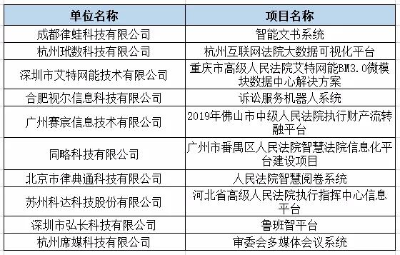 2019智慧法院十大解决方案提供商名单