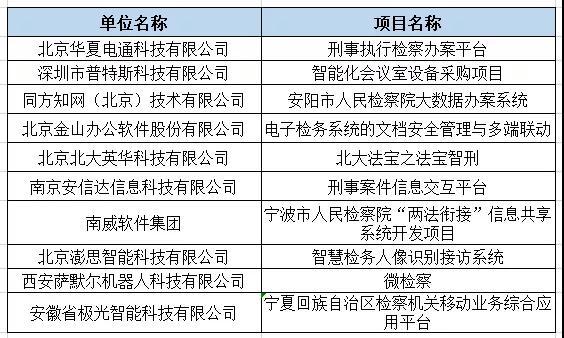 2019智慧检务十大解决方案提供商名单