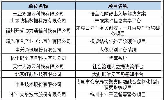 智慧警务十大解决方案提供商名单