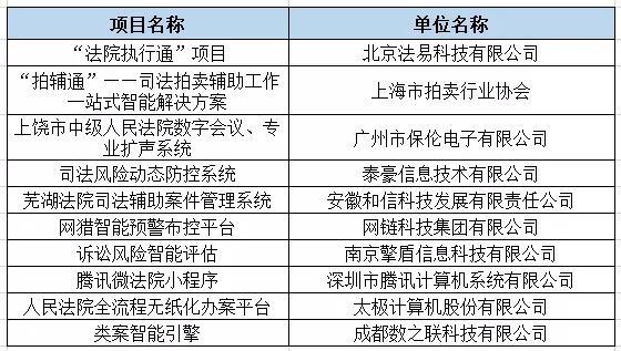 智慧法院十大创新产品名单
