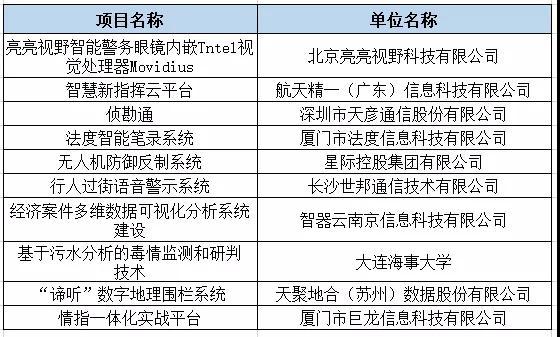 智慧警务十大创新产品名单