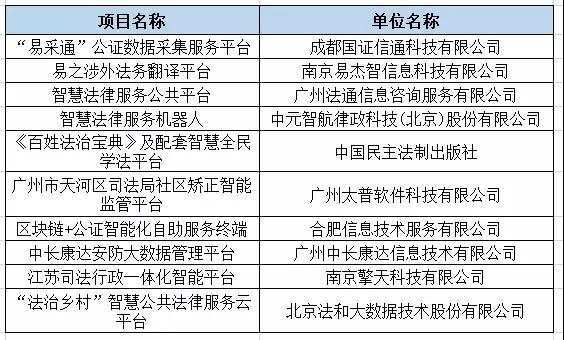 智慧司法十大创新产品名单