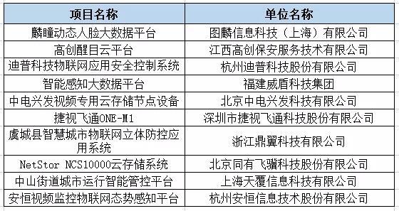 雪亮工程十大创新产品名单