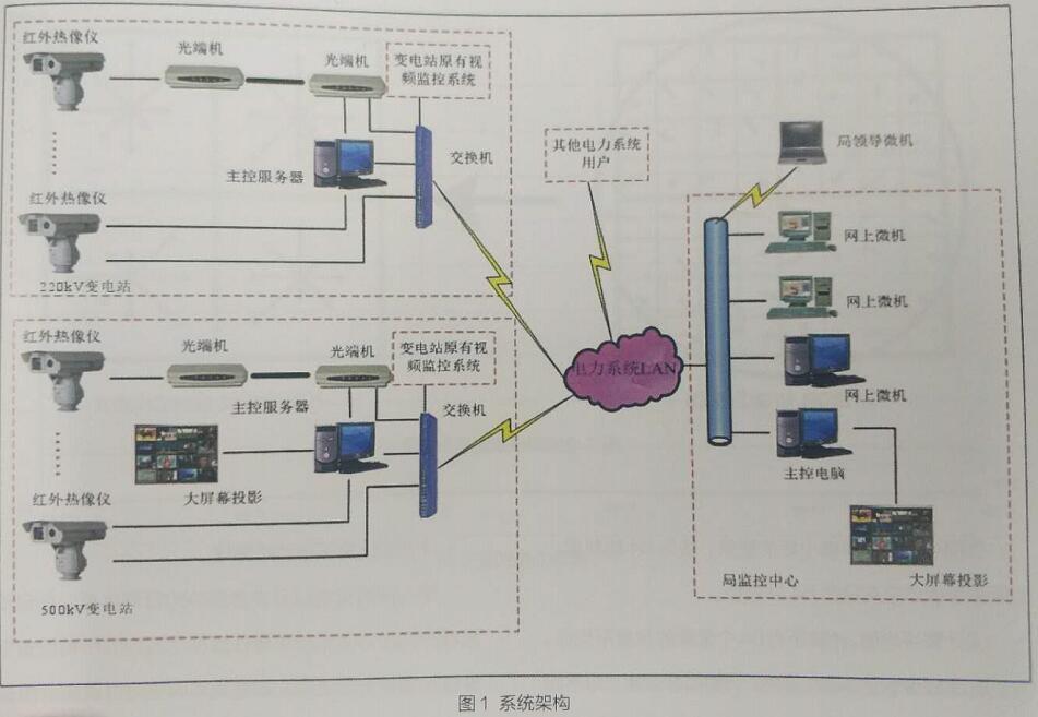 红外视频系统设备差异化监测预警技术在肉直阀厅中的应用