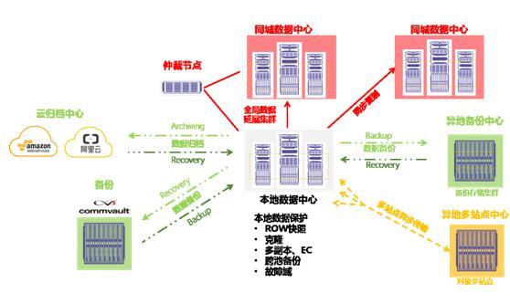 星辰天合公司(XSKY)完整的数据保护功能