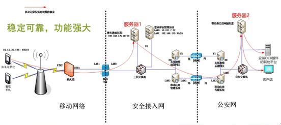 网络架构设计