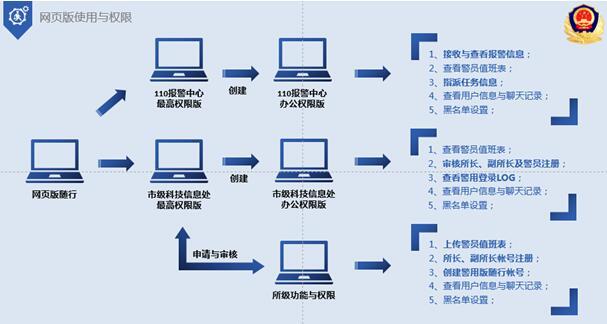 网页版警务系统