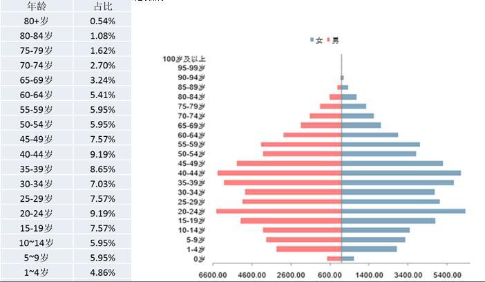 各年龄端占总人口比例