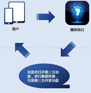 图5民用版客户端拓补图