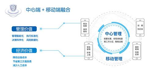 天跃科技:新一代金融安防智能管...